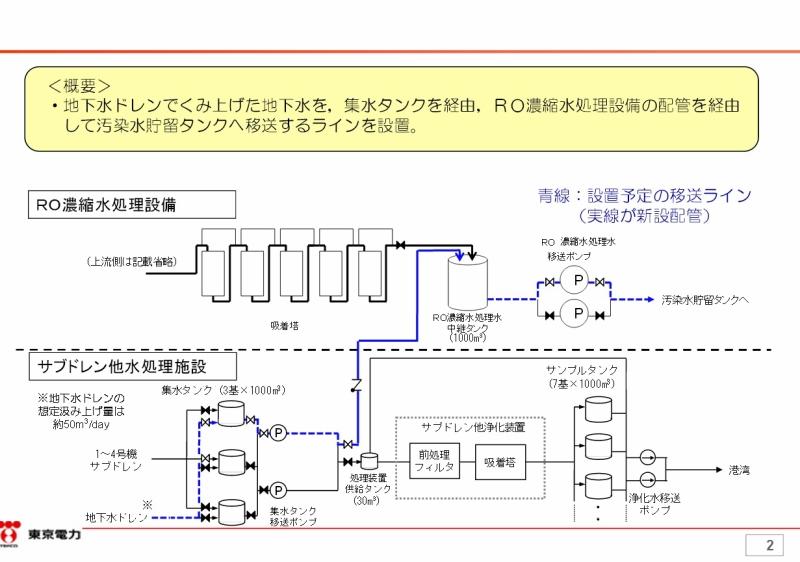 「サブドレン他水処理施設における地下水ドレン移送ラインの設置について 東京電力 平成27年8月21日」2ページ