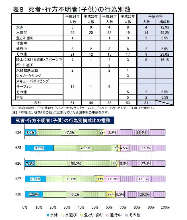 出典元:平成28年における水難の概況(警察庁生活安全局地域課)