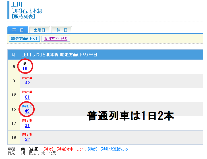 上川駅(網走方面)の時刻表