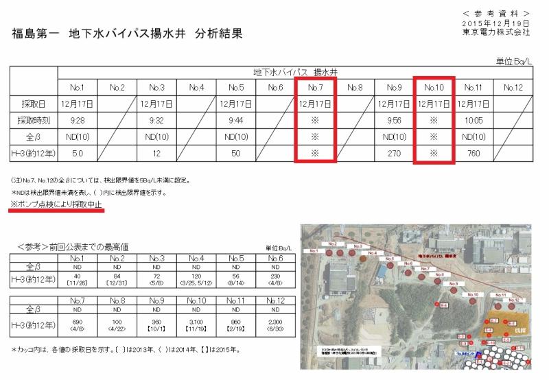 福島第一 地下水バイパス揚水井 分析結果(12月14日サンプル採取) 東京電力 平成27年12月19日