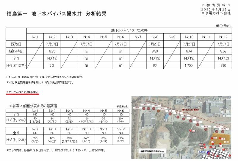 「福島第一 地下水バイパス揚水井 No.10 分析結果|東京電力 平成27年7月28日」より