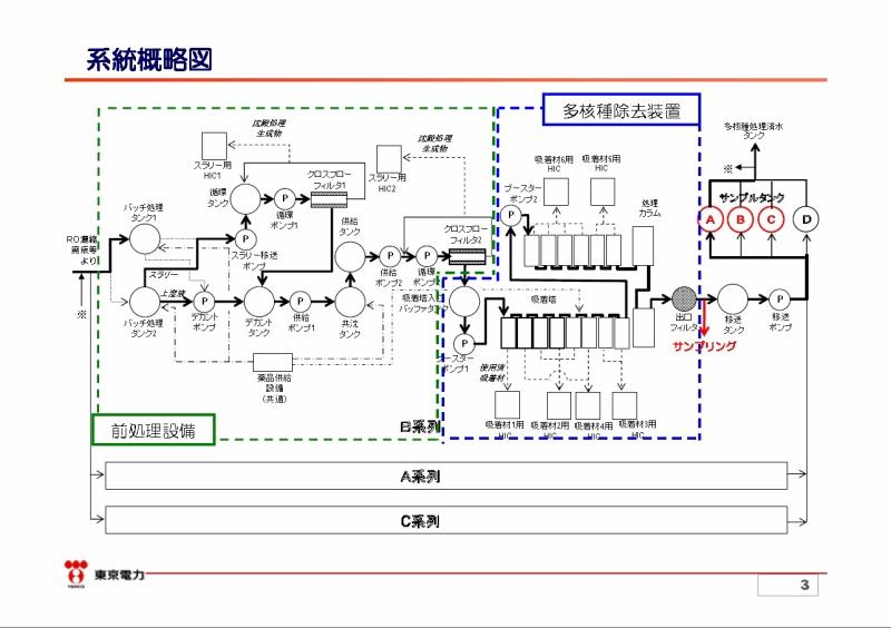 福島第一原子力発電所多核種除去設備(ALPS)の概要等(東京電力平成25年3月29日)より引用