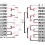 【準決勝】今日(4日)の結果 ~第64回春季東海地区高等学校野球静岡県大会