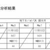 2014年11月15日 今日の東電プレスリリース